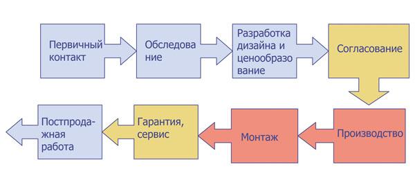 Цикл прохождения заказа на