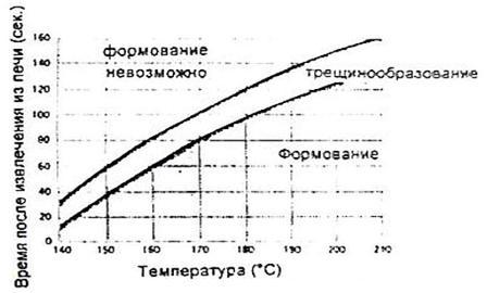 Рекомендации по термоформованию акрилового стекла2-3.JPG