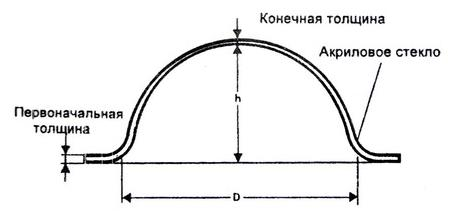 Рекомендации по термоформованию акрилового стекла2-11.JPG
