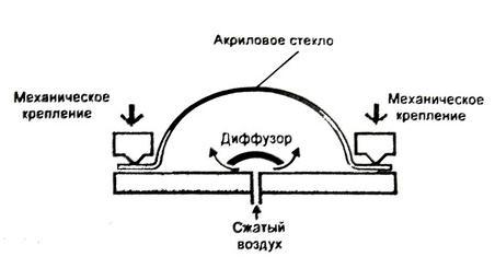Рекомендации по термоформованию акрилового стекла2-10.JPG