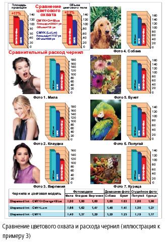 Сравнение цветового охвата и расхода чернил