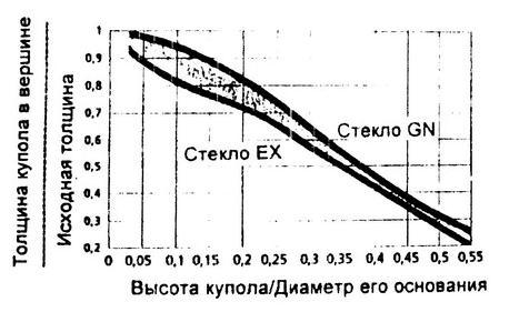 Рекомендации по термоформованию акрилового стекла2-12.JPG