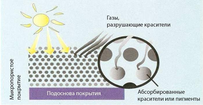 Керамическое микропористое покрытие