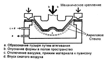 Рекомендации по термоформованию акрилового стекла2-21.JPG
