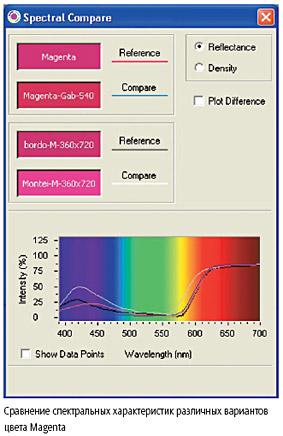 Сравнение спектральных характеристик различных вариантов цвета Magenta