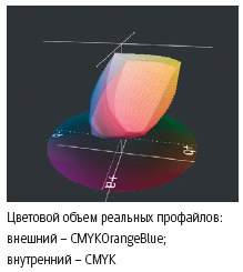 Цветовой объем реальных профайлов