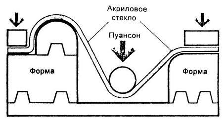 Рекомендации по термоформованию акрилового стекла2-7.JPG