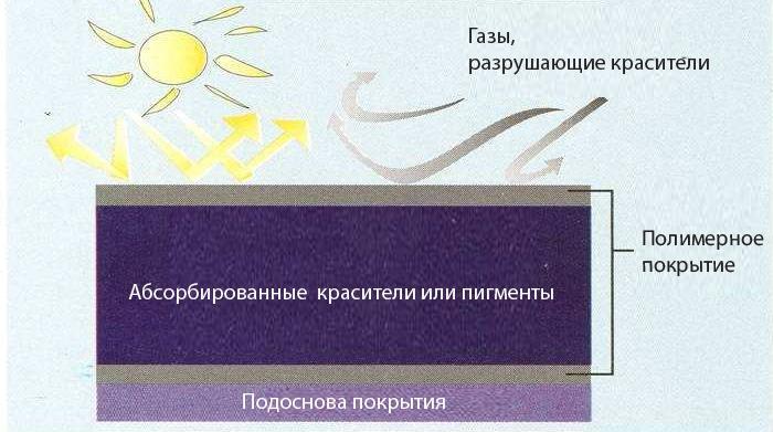 Вспененное полимерное покрытие