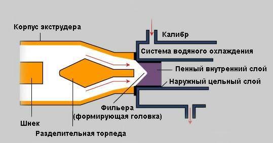 Экструзионный метод производства вспененного ПВХ повышенной прочности на изгиб - метод Celuka1.JPG