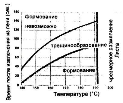 Рекомендации по термоформованию акрилового стекла2-4.JPG