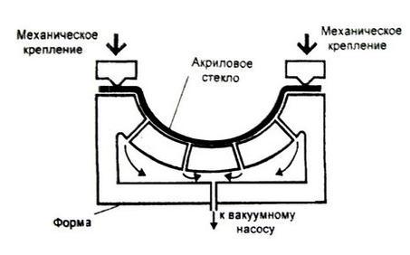 Рекомендации по термоформованию акрилового стекла2-13.JPG